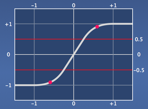 Function Plot Linear