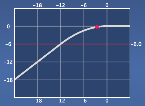 Function Plot Logarithmic